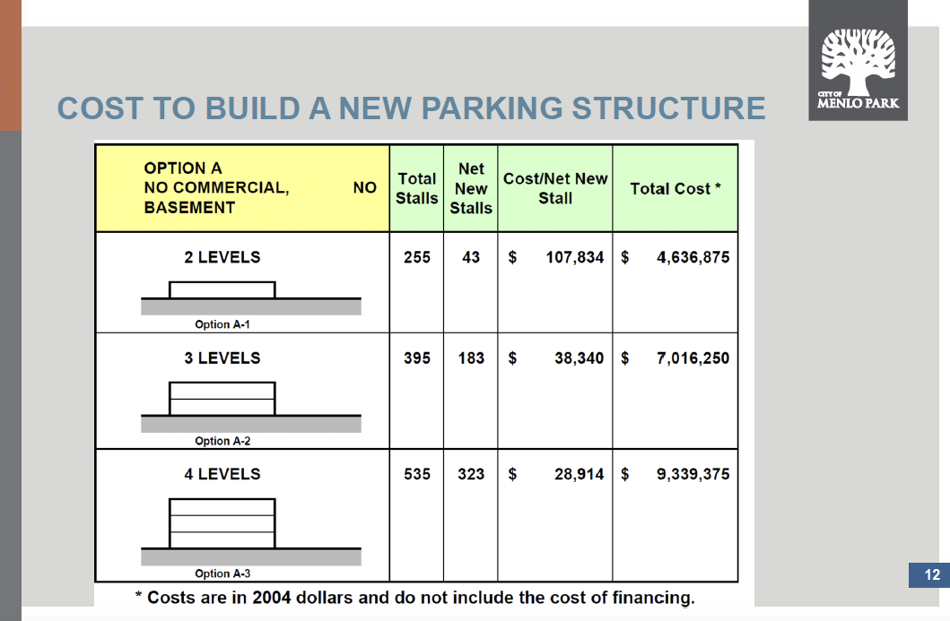 News: May 2016: Consultant Estimates That A New Downtown Parking Structure  In Menlo Park Would Cost Between $40,000 And $50,000 For Each Additional  Space ...